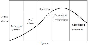 Жизненный цикл инновации net Кривая жизненного цикла продукта
