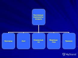 Презентация на тему Воздух и его свойства Выполнила Безбалинова  3 Постоянные компоненты воздуха КислородАзот Углекислый газ Инертные газы Примеси