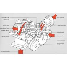 Turbocharger Engine Diagram Turbocharger Parts Name