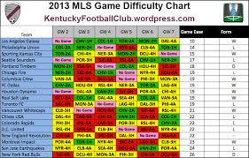Kfc Chart Kfc Mls Fantasy Difficulty Chart Week 2 Week 7 Mls