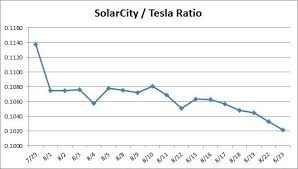Solarcity Why Are Shares Not Matching Tesla Tesla Inc
