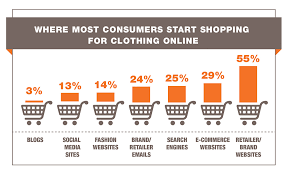 Whats Missing From Online Shopping The Robin Report
