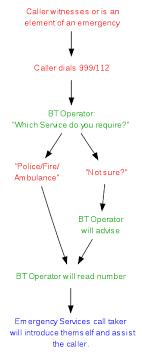 File Flowchart For A 999 Emergency Call Svg Wikipedia