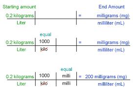 Mg Conversion Chart Ml To Mg Convert Milliliter To Milligram Conversion Calculator
