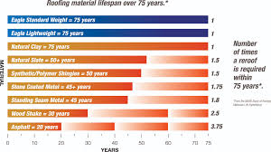 Lifespan Chart What Is The Lifespan Of A Tile Roof Eagle Roofing