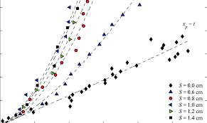 Overcoming Gravity Progression Chart Progression Of The Pyrolysis Front Symbols Indicate Visual