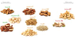 Pecan Size Chart Keto Nuts A Visual Guide To The Best And The Worst Diet