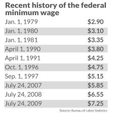 Democrats Back Bill For 15 Minimum Wage Draw Battles Lines