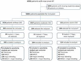 Flow Chart Abbreviations Ckd Chronic Kidney Disease Tia
