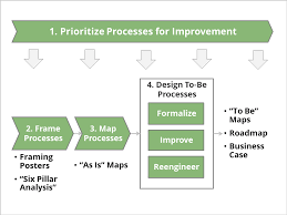Business Process Improvement Consulting Strativa