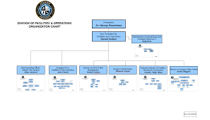 Operation Organization Chart Organizational Charts Facilities Operations Stockton