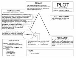 a rose for emily plot essay custom paper service a rose for emily plot essay a rose for emily plot essay 1 2017