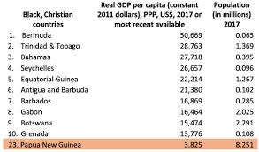 Table Of Nations Chart Can Png Become The Richest Black Nation In The World In Ten