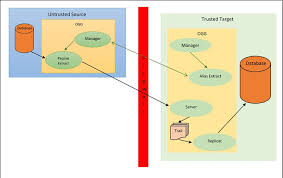 Oracle Goldengate Passive Alias Extract A Team Chronicles