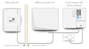 nbn fibre to the premises everything you need to know whistleout nbn fttp equipment for your home