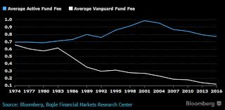 Small Picture How the Vanguard Effect Adds Up to 1 Trillion Bloomberg View