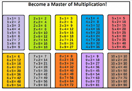 multiplication table 10 - Hatch.urbanskript.co