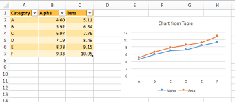 Dynamic Charts In Excel 2016 For Mac Peltier Tech Blog