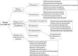 Реферат Форма государства РФ