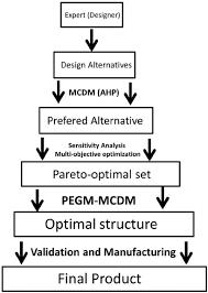 Flowchart And Structure Chart Flowchart Of Gantry Structural Design Download Scientific