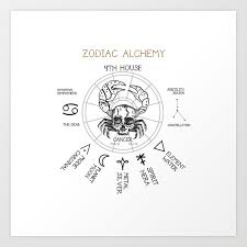 Alchemy Chart Zodiac Alchemy Cancer Chart Skull Crab Art Print By Veryvik