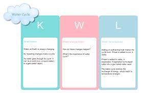 Kwl Chart Graphic Organizer Kwl Water Cycle Free Kwl Water Cycle Templates