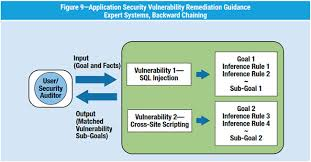 Vulnerability Remediation Process Flow Chart Applying Ai In Application Security