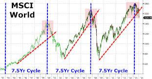 Msci World Stock Index Chart Em Market 828cloud