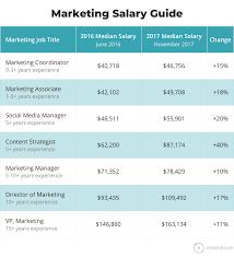 Marketing Officer Job Description Mesmerizing Marketing Job Descriptions Marketing Job Salaries Guide