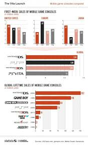 Who Won First Week Sales Of Ps Vita Vs Psp Vs 3ds Vs Ds