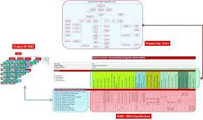 Project Management Ility Assignment Matrix Template Com Predictive