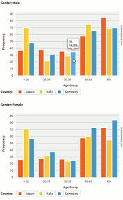 Bar Chart Statistics 1 1 7 Enables Series Of Clustered Bar Charts And Multi Line