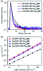 Medchem Designer Crack Side Chain Engineering In A Thermal Precursor Approach For
