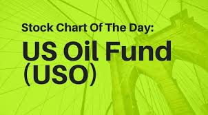 Uso Chart Stock Chart Of The Day Us Oil Fund Uso Trade Oil Etf