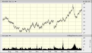 Woolworths Group Ltd Au Wow Advanced Chart Asx Au Wow