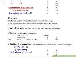 image titled yze a parabola step 3