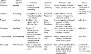 Revised Blooms Taxonomy With Appropriate Synonyms And