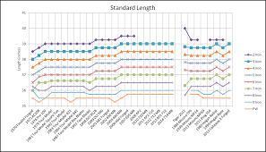 Length And Lie Angle Chart Www Bedowntowndaytona Com