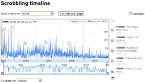 Last Fms New Timeline Charts The History Of Your Music Taste