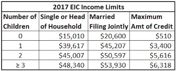 Earned Income Child Tax Credit Chart 80 Abundant Irs Earned Income Tax Chart
