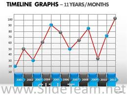 profit loss graph annual profit and loss graph powerpoint diagram