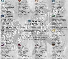 Jupiter In Gemini Birth Chart Gemini Zodiac Sign Chart Standard Astro Life Alliance Store