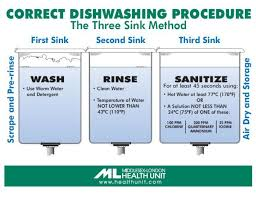 Dishwasher Temperature Chart Correct Dishwashing Procedure The Three Sink Method In