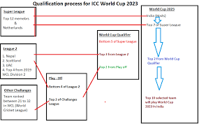 World Cup Chart Pdf Icc World Cup 2023 Schedule Team Venue Time Table Pdf