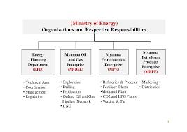 Myanmar Petroleum Energy