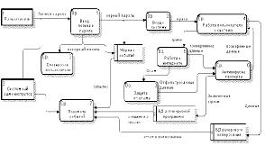 Реферат Совершенствование системы информационной безопасности на  Совершенствование системы информационной безопасности на предприятии ООО amp quot Нива amp quot Уинского