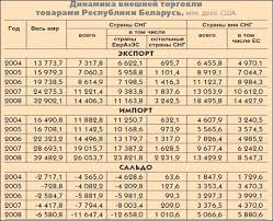 Курсовая работа Внешняя торговля Республики Беларусь структура  Следует отметить что экспорт в страны вне СНГ растет более быстрыми темпами Так если за пять лет общий экспорт увеличился в 2 4 раза экспорт в страны