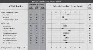 Army Afqt Score Chart Average Asvab Score Air Force Us Air Force Asvab Scores