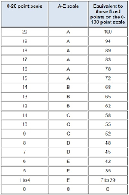 14 Marking Criteria And Scales Academic Quality And