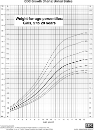 Baby Weight Chart Girl Percentile Weight Chart For Girls 2 To 20 Years